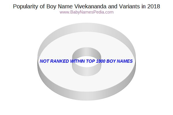 Variant Popularity Chart  for Vivekananda  in 2015