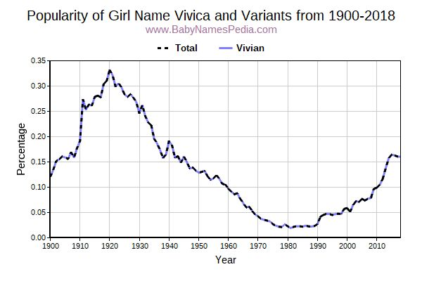 Variant Popularity Trend  for Vivica  from 1900 to 2016