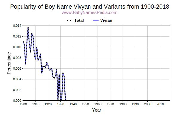 Variant Popularity Trend  for Vivyan  from 1900 to 2018
