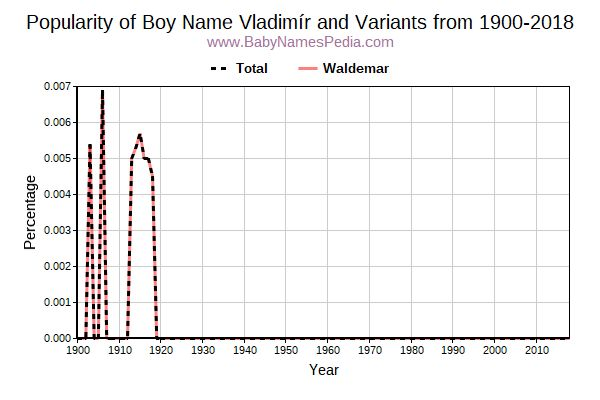 Variant Popularity Trend  for Vladimír  from 1900 to 2017