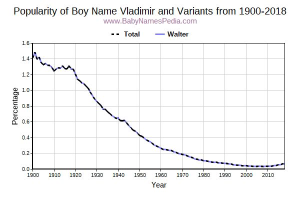 Variant Popularity Trend  for Vladimir  from 1900 to 2016