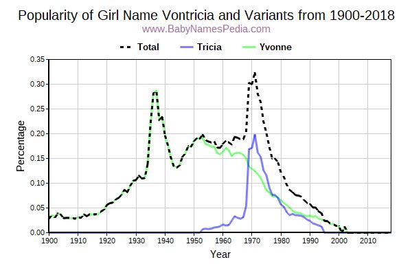 Variant Popularity Trend  for Vontricia  from 1900 to 2018