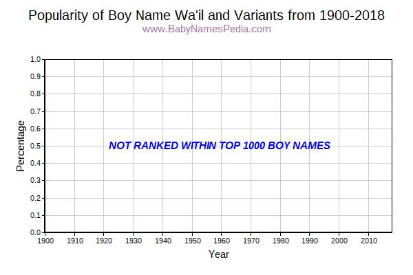 Variant Popularity Trend  for Wa'il  from 1900 to 2015