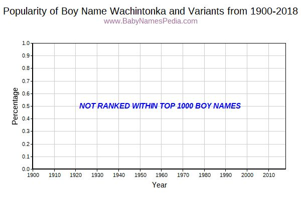 Variant Popularity Trend  for Wachintonka  from 1900 to 2016