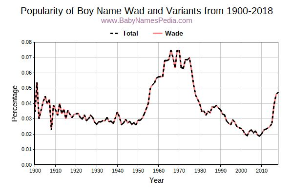 Variant Popularity Trend  for Wad  from 1900 to 2016