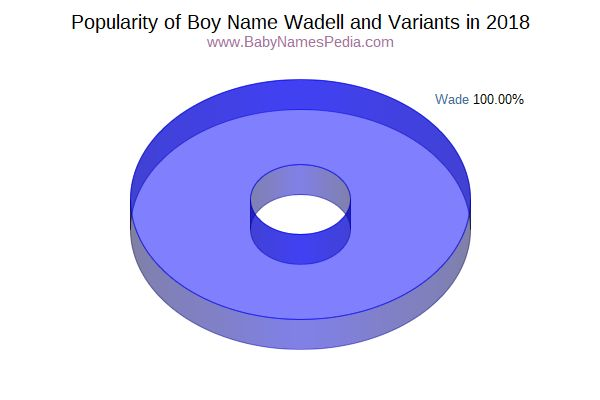 Variant Popularity Chart  for Wadell  in 2016