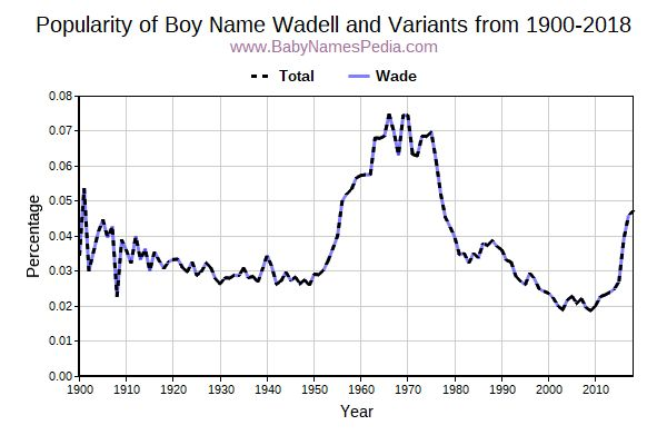 Variant Popularity Trend  for Wadell  from 1900 to 2016