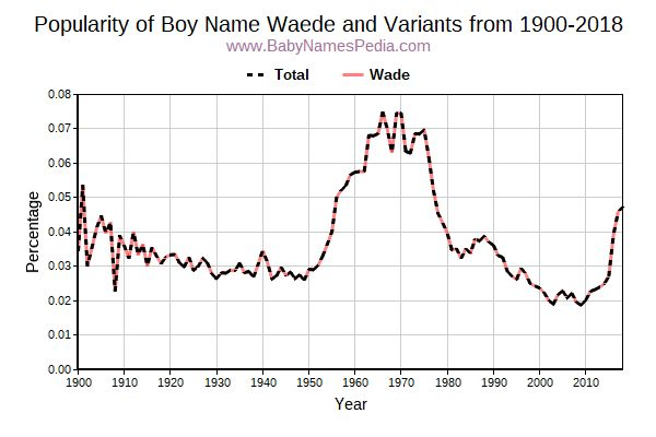 Variant Popularity Trend  for Waede  from 1900 to 2016