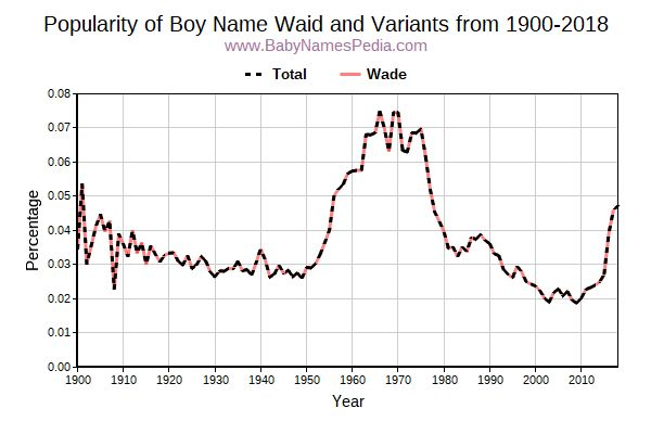 Variant Popularity Trend  for Waid  from 1900 to 2016