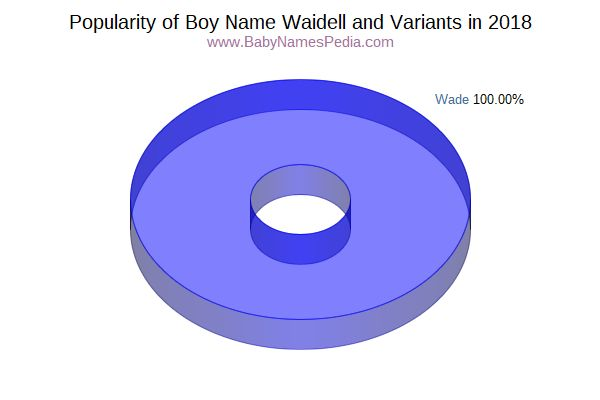 Variant Popularity Chart  for Waidell  in 2016