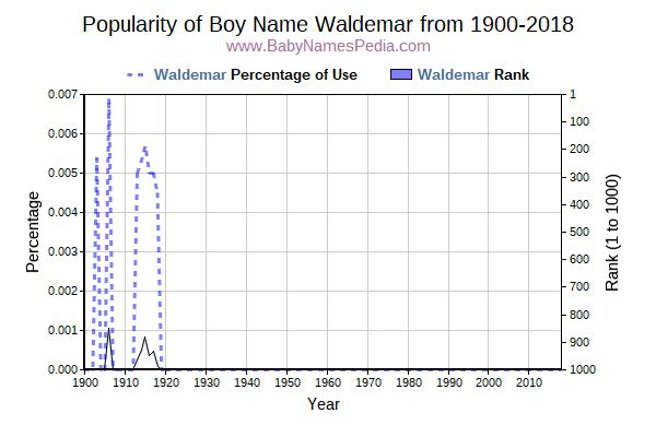 Popularity Trend  for Waldemar  from 1900 to 2016