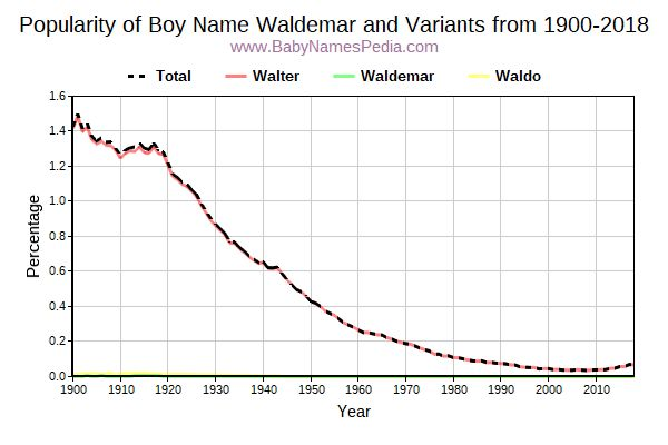 Variant Popularity Trend  for Waldemar  from 1900 to 2016