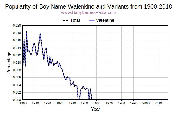 Variant Popularity Trend  for Walenkino  from 1900 to 2016