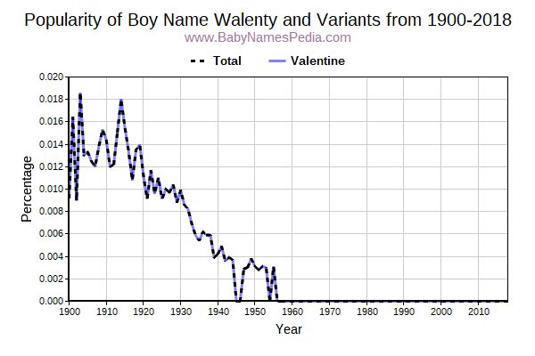 Variant Popularity Trend  for Walenty  from 1900 to 2015