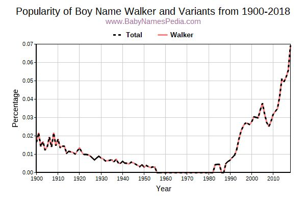 Variant Popularity Trend  for Walker  from 1900 to 2015