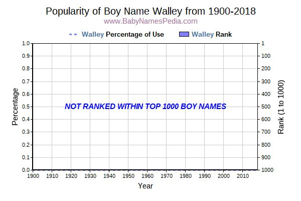 Popularity Trend  for Walley  from 1900 to 2016