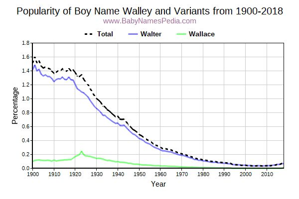 Variant Popularity Trend  for Walley  from 1900 to 2016