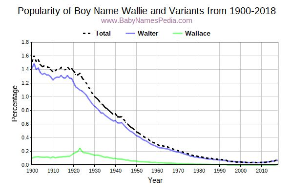 Variant Popularity Trend  for Wallie  from 1900 to 2018