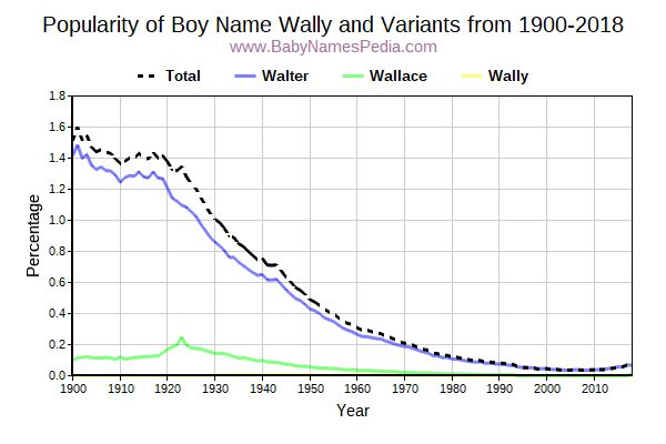 Variant Popularity Trend  for Wally  from 1900 to 2018