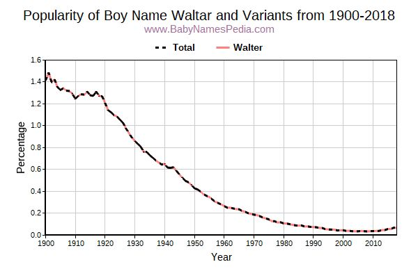 Variant Popularity Trend  for Waltar  from 1900 to 2016