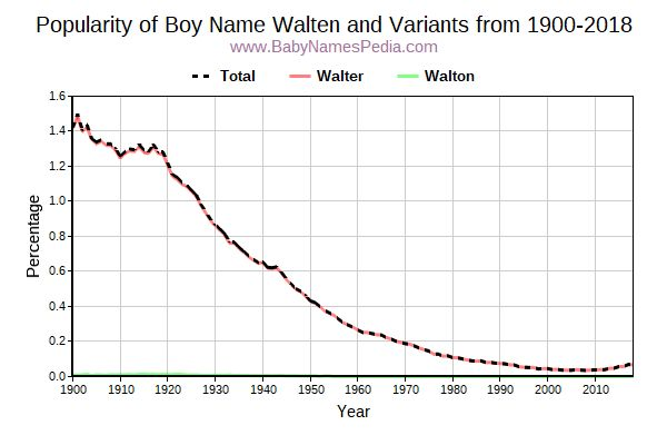 Variant Popularity Trend  for Walten  from 1900 to 2016