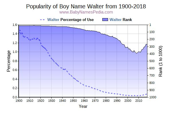 Popularity Trend  for Walter  from 1900 to 2015