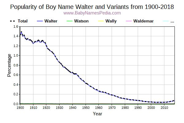 Variant Popularity Trend  for Walter  from 1900 to 2015