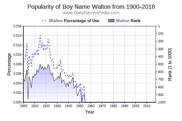 Popularity Trend  for Walton  from 1900 to 2016