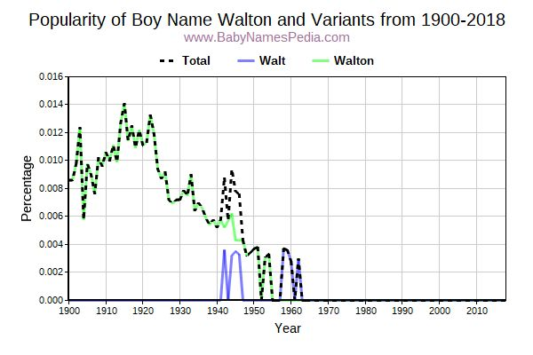 Variant Popularity Trend  for Walton  from 1900 to 2016