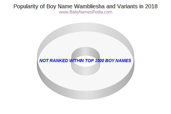 Variant Popularity Chart  for Wambliesha  in 2017