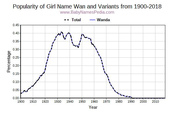 Variant Popularity Trend  for Wan  from 1900 to 2015