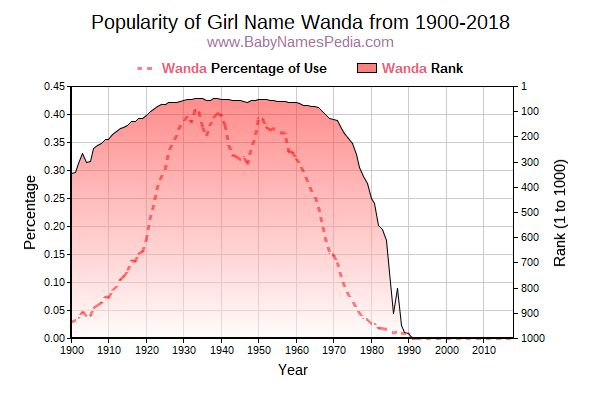 Popularity Trend  for Wanda  from 1900 to 2018