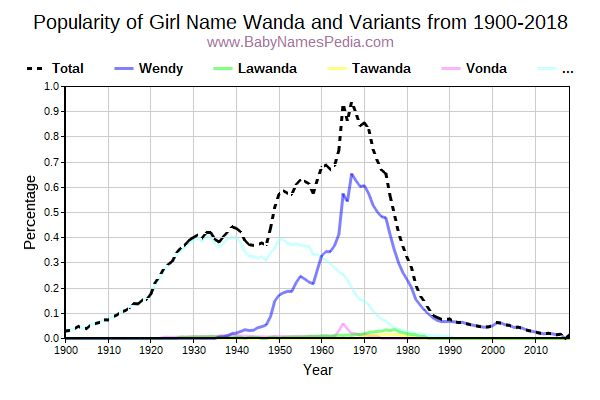 Variant Popularity Trend  for Wanda  from 1900 to 2018
