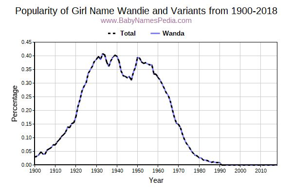Variant Popularity Trend  for Wandie  from 1900 to 2015