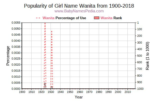 Popularity Trend  for Wanita  from 1900 to 2015