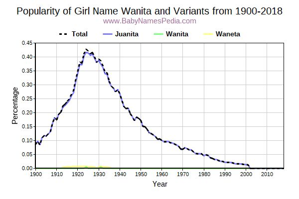 Variant Popularity Trend  for Wanita  from 1900 to 2015