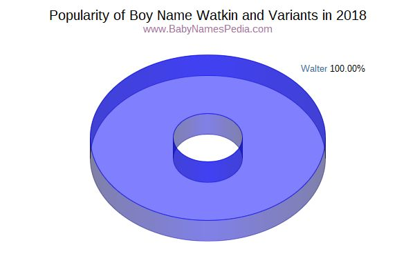 Variant Popularity Chart  for Watkin  in 2016