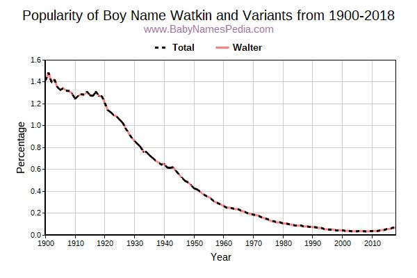 Variant Popularity Trend  for Watkin  from 1900 to 2016