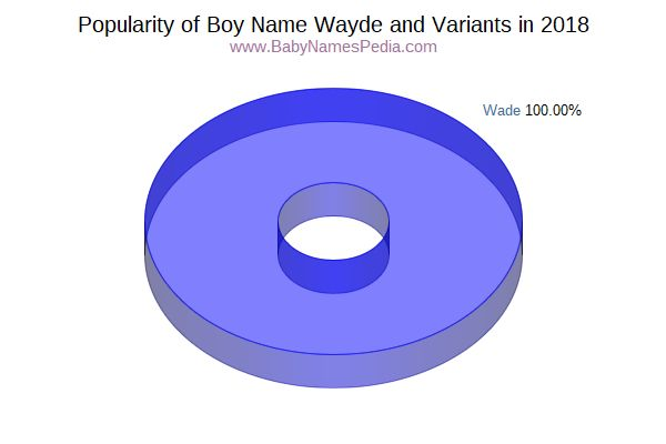 Variant Popularity Chart  for Wayde  in 2016