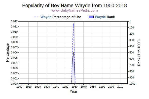 Popularity Trend  for Wayde  from 1900 to 2016