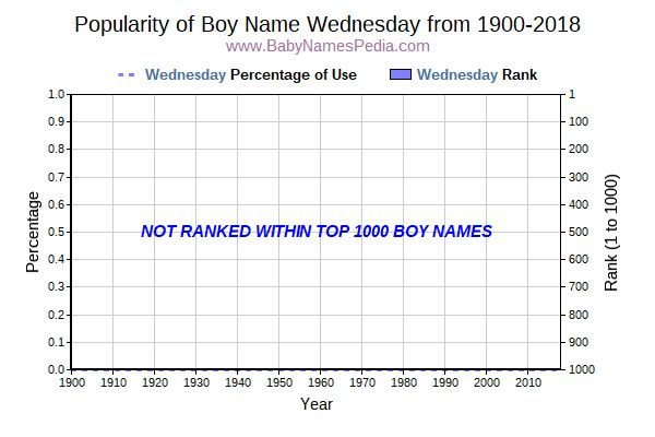 Popularity Trend  for Wednesday  from 1900 to 2018