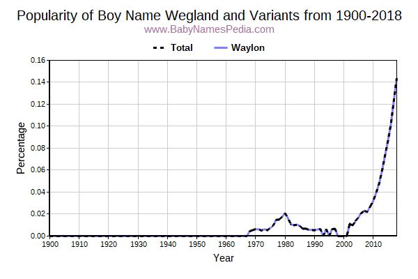 Variant Popularity Trend  for Wegland  from 1900 to 2016