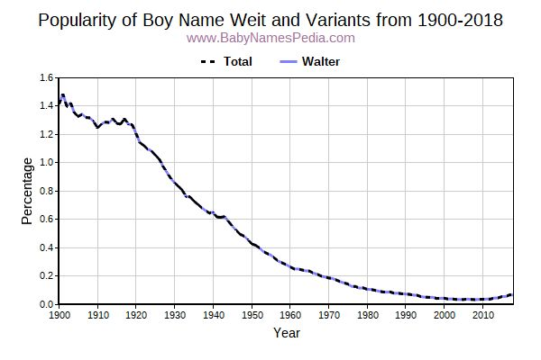 Variant Popularity Trend  for Weit  from 1900 to 2018