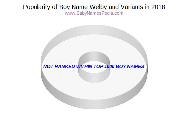 Variant Popularity Chart  for Welby  in 2017