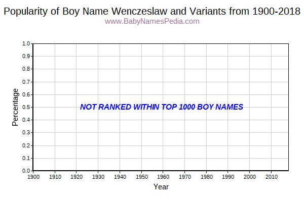 Variant Popularity Trend  for Wenczeslaw  from 1900 to 2018