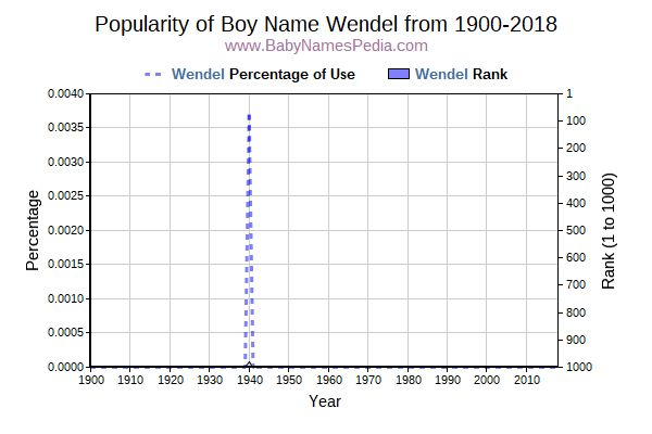 Popularity Trend  for Wendel  from 1900 to 2016