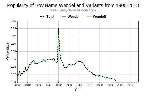 Variant Popularity Trend  for Wendel  from 1900 to 2016