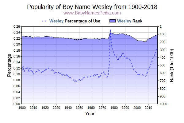 Popularity Trend  for Wesley  from 1900 to 2015