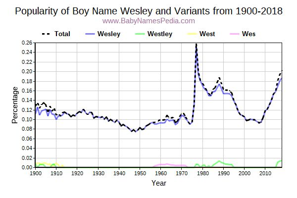 Variant Popularity Trend  for Wesley  from 1900 to 2015
