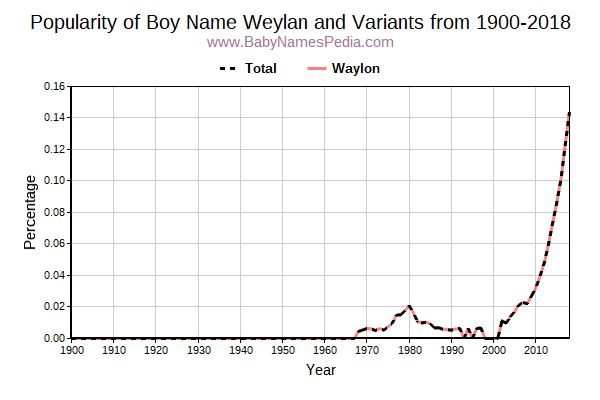 Variant Popularity Trend  for Weylan  from 1900 to 2016